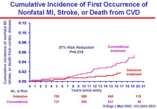diabetes control and complications trial dcct pdf