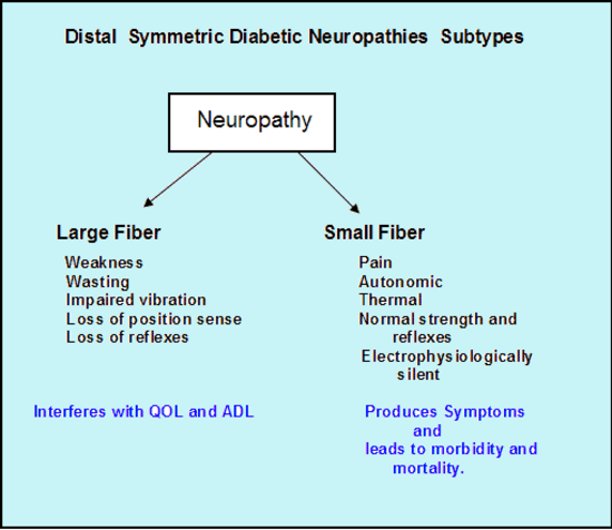 Sensory motor polyneuropathy for What is motor neuropathy