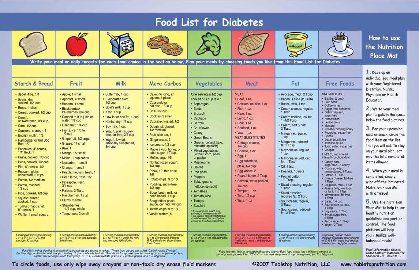 Diabetes food chart food